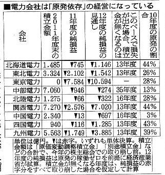 再稼動、首相判断の背景 「政府や電力業界、電力不足より損得勘定」 朝日新聞